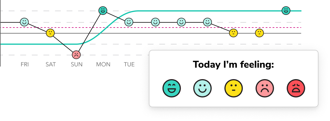 """今天,我感觉""""有5张不同的面孔(从好到坏)和一张显示以前的记录的图表。"""""""